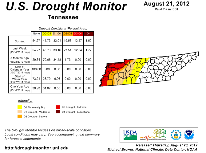 2012 Drought Deer Hunting Details For TN  By Bowsite